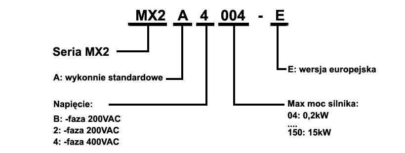 MX2 - falowniki Omron