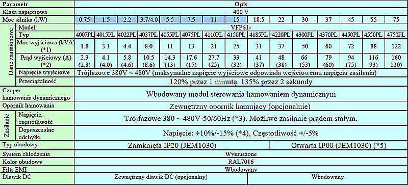 Falowniki Toshiba VF-PS1 parametry elektryczne
