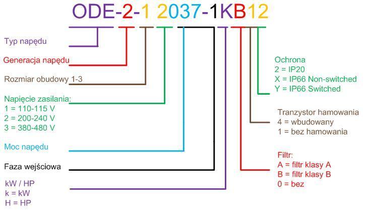 ODE - 2- ip20- wykres